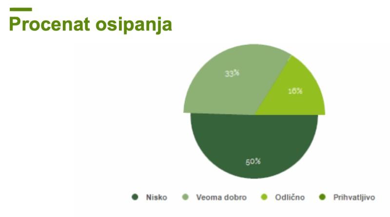 Grafikon osipanja grupne kompetencije