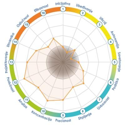 Assessment - Grupni trend