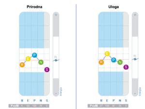 Profil ličnosti grafikoni