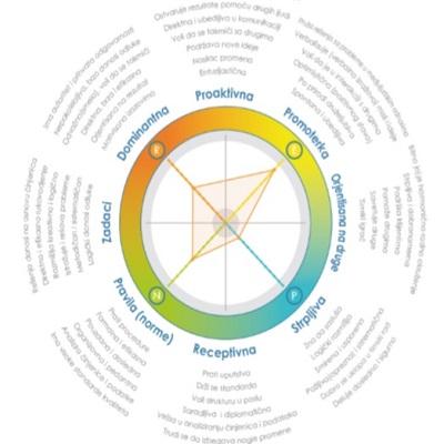 Assessment - Profil ličnosti